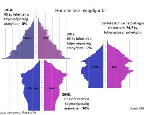 MAGYARORSZÁG DEMOGRÁFIAI HELYZETÉNEK ALAKULÁSA A XX. SZÁZADBAN