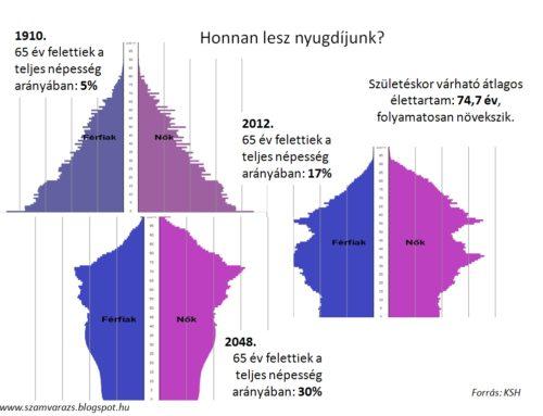 A MAGYAR NÉPESEDÉSI CSŐD SZÁMOKBAN (1949-2005)